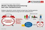 marxistische linke Frankfurt: Roten Runde zur Tarifpolitik