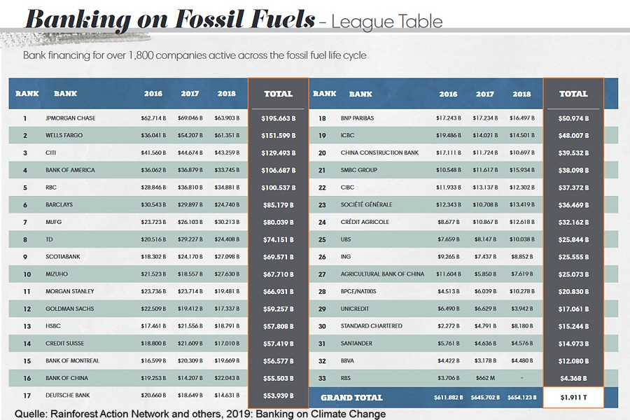 Banking on Fossil Fuels